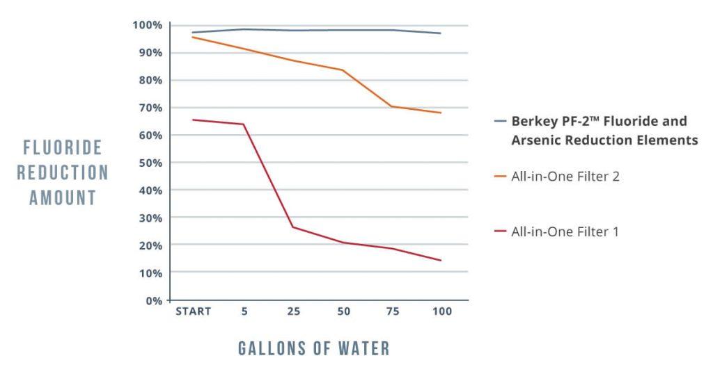 berkey water filter fluoride removal